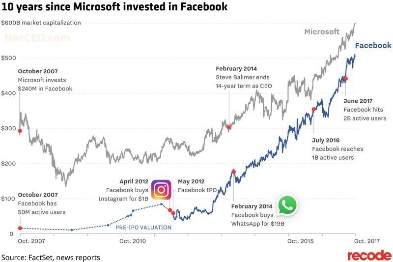Quá trình tăng trưởng phi mã của Facebook sau khi nhận 240 triệu USD đầu tư từ Microsoft
